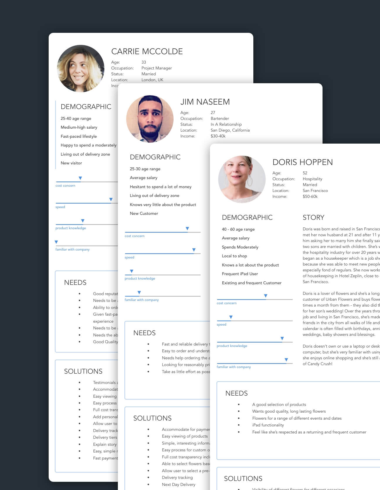 A collection of user personas