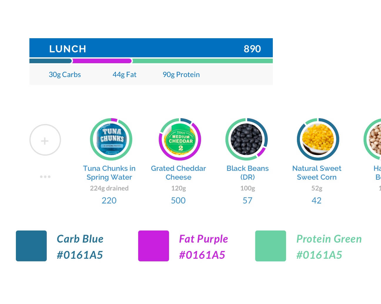 A more detailed view in how the visual representation of how nutrition is displayed