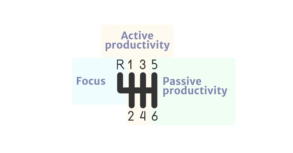 Focus, active productivity, passive productivity