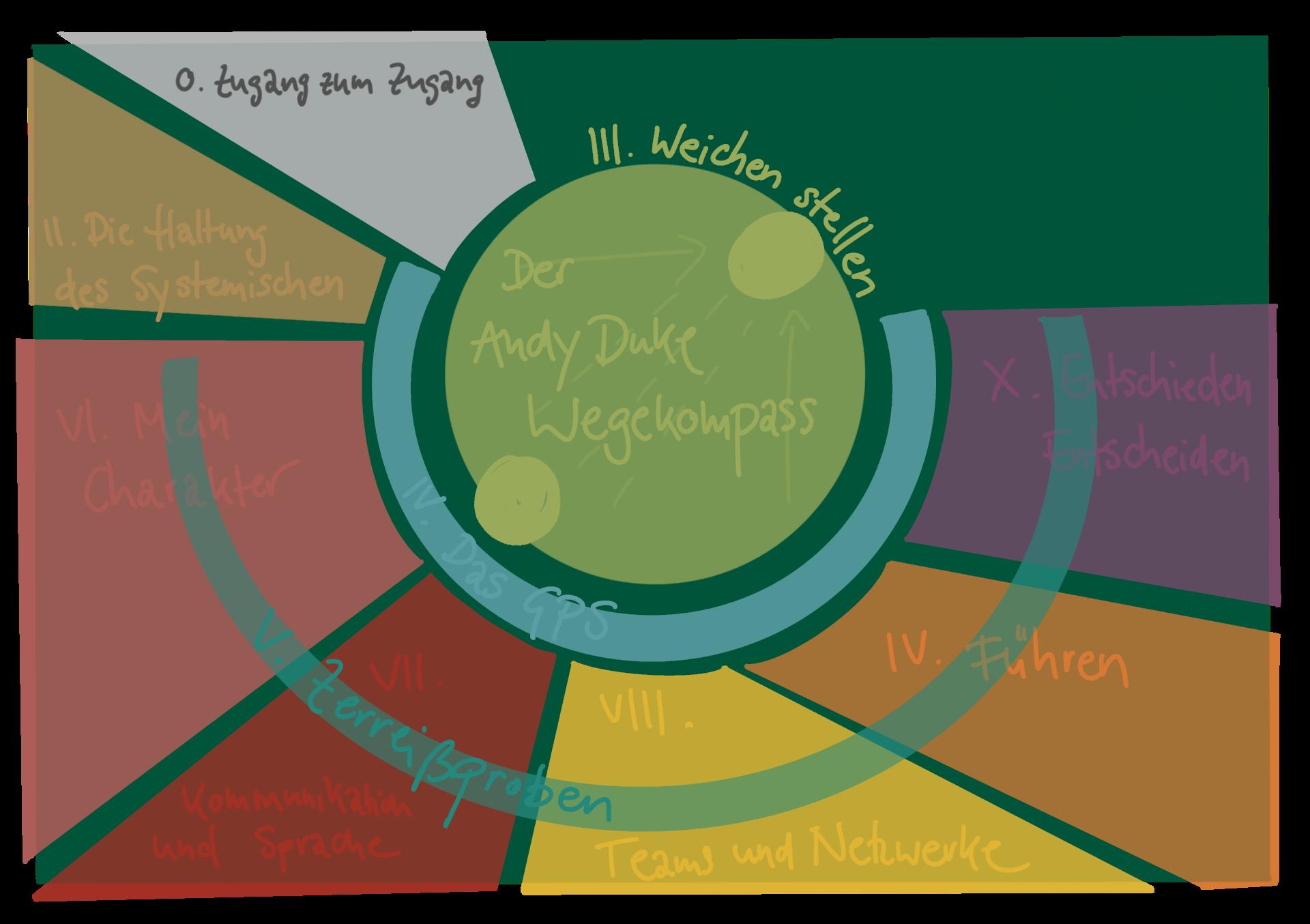 Das Andy Duke Atlas Modell®