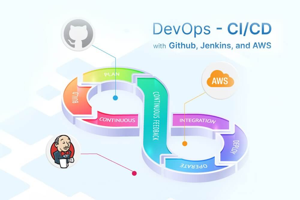 Setup a Jenkins environment on a AWS EC2 instance