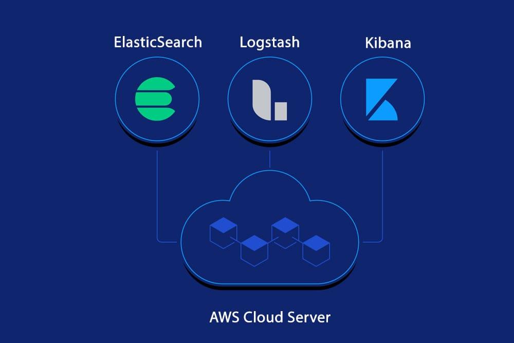 Install ElasticSearch, Logstash and Kibana on a AWS Cloud Server