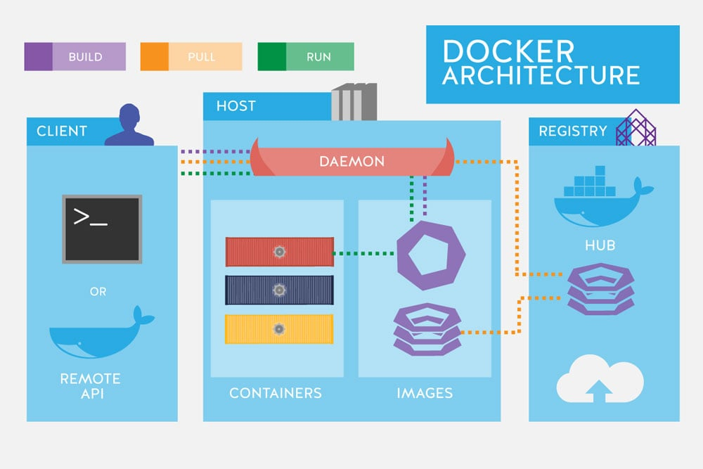 Dockerize a web stack and deploy on a container service like K8S