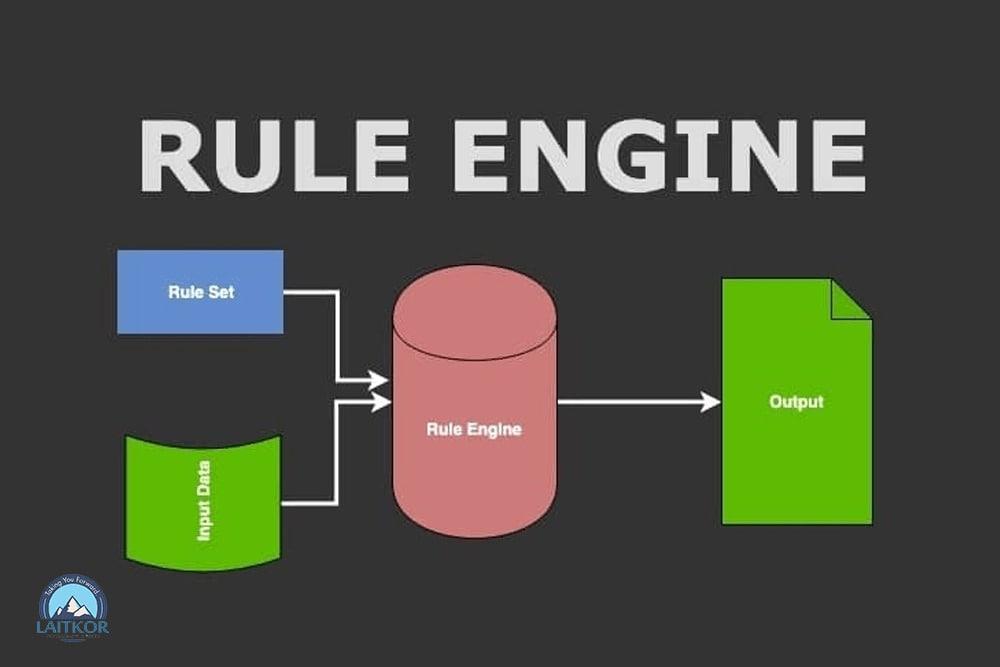 Rule Engine