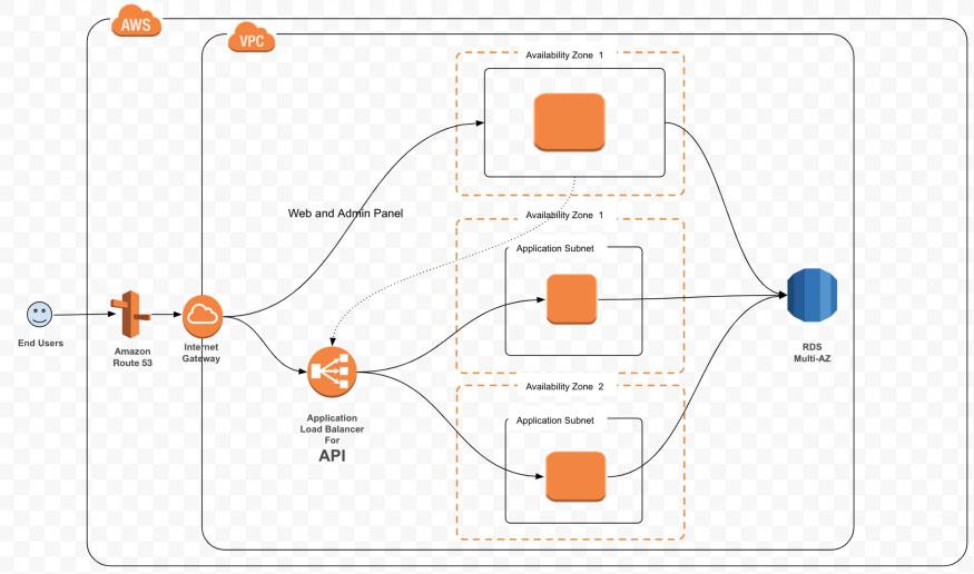 AWS System Diagram