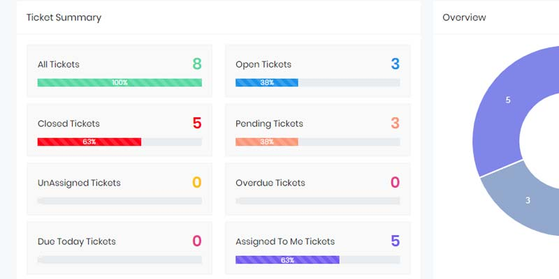 Tool in CORE, Angular 2, C# for FreshDesk Ticket System