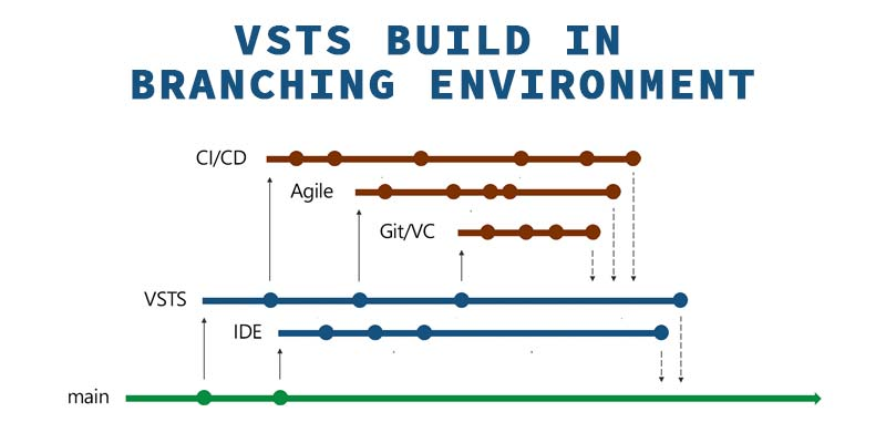 VSTS Build in Branching Environment