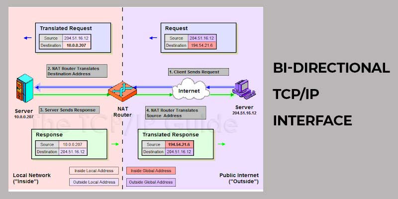 Bi-Directional TCP/IP Interface