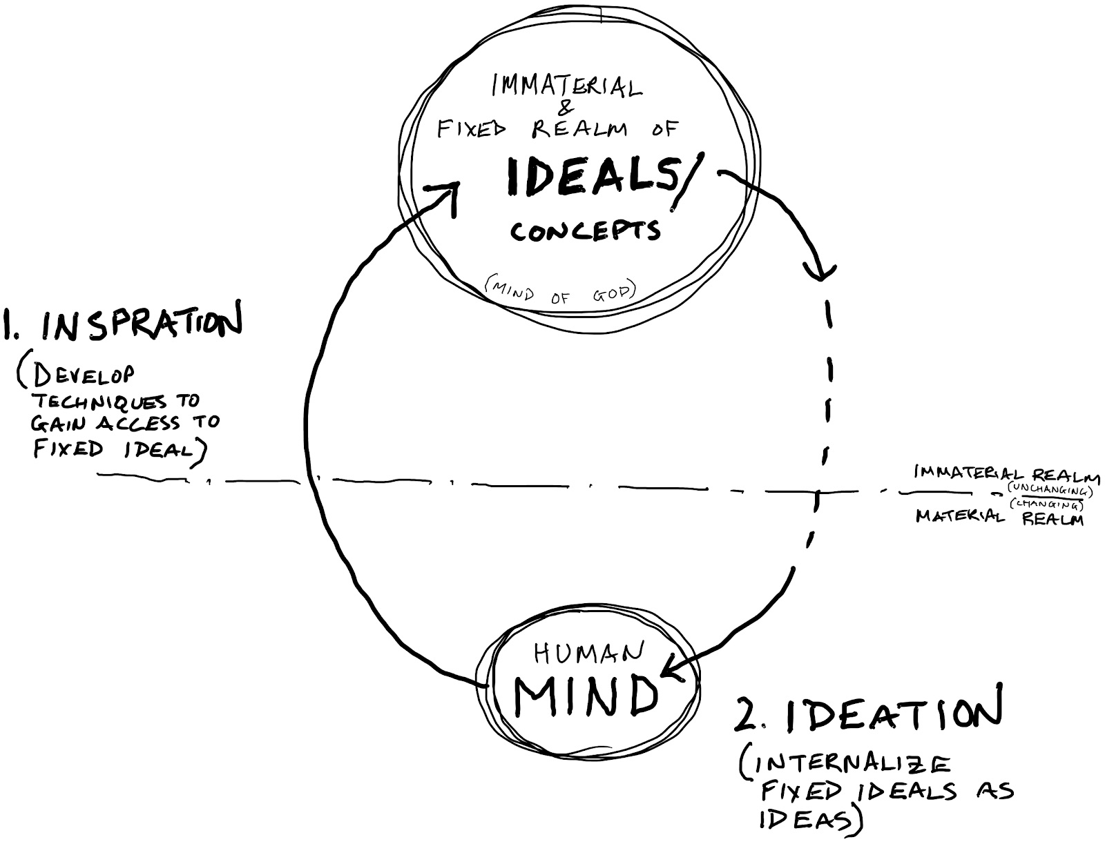 Ideation and the Mind of God