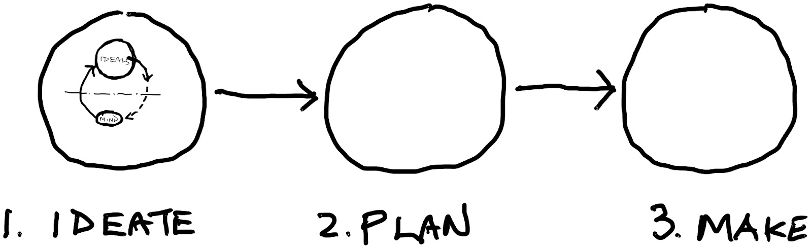 Ideate Plan Make Sequence