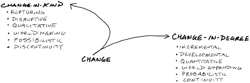 Change in Degree and Change in Kind
