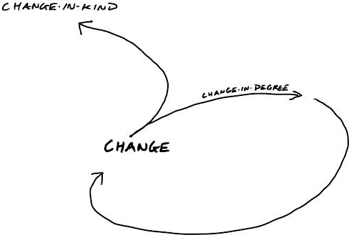 Change in Degree Loop
