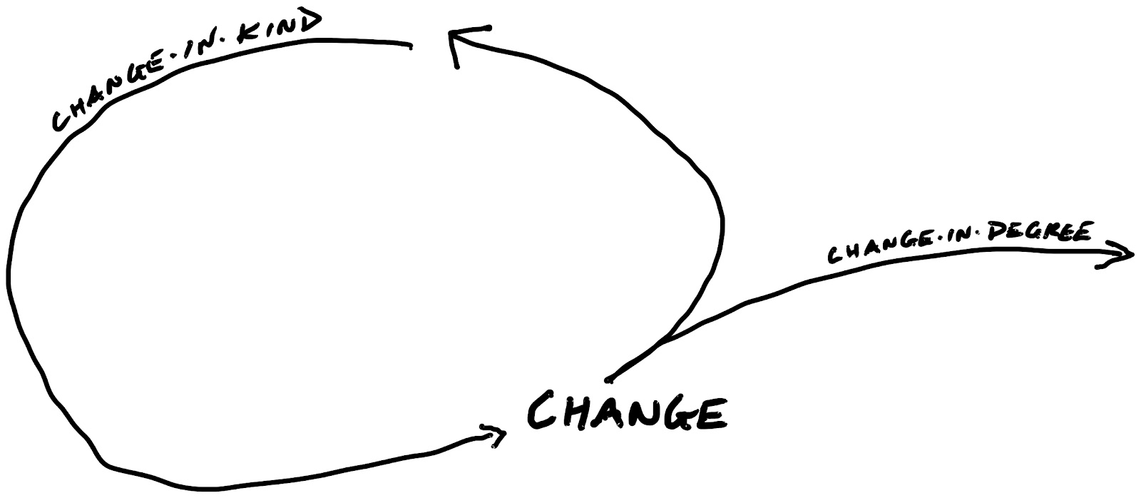 Change in Kind Loops