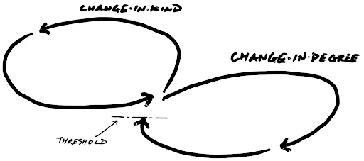 Innovation Approach Loops