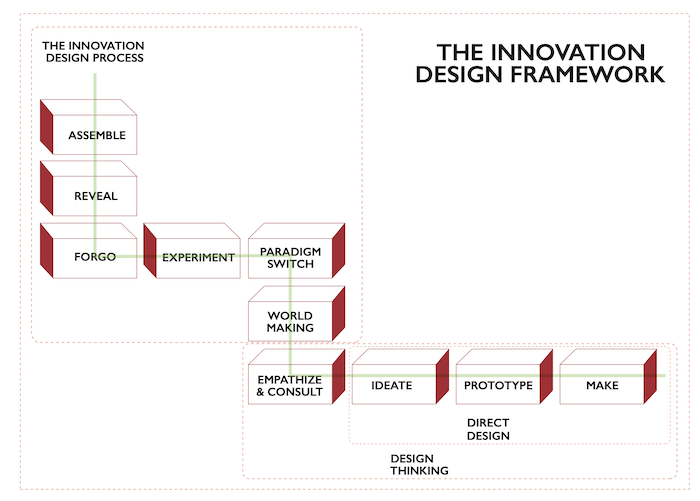 Innovation Design Approach prototype in Making is Thinking paper