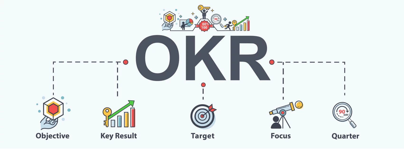 Como implantar a metodologia OKR na empresa?