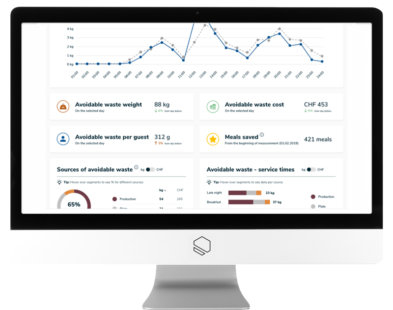 KITRO Dashboard