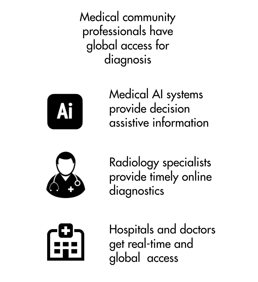 Nanox medical community