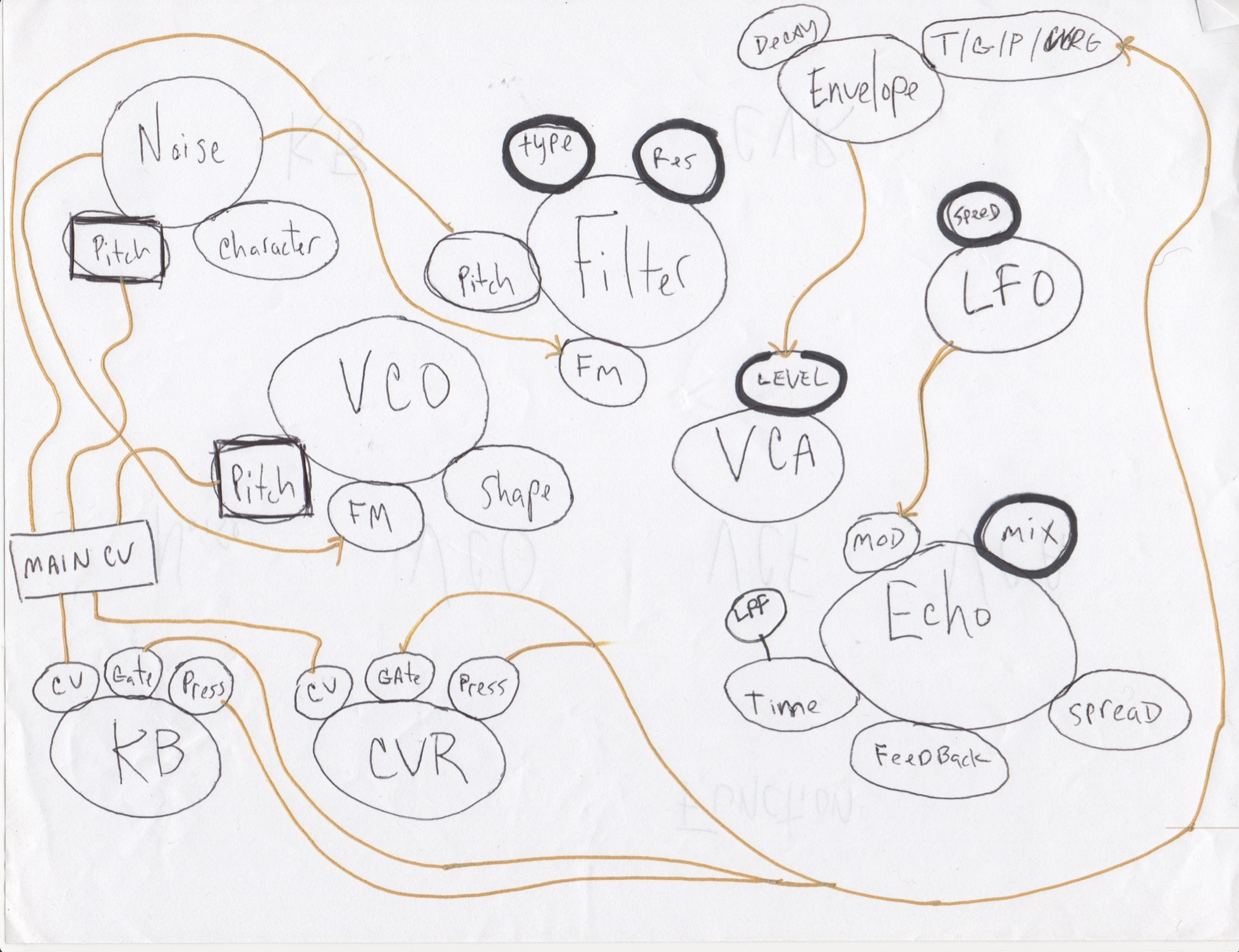 Make Noise // Strega // Tony Rolando // Block Diagram