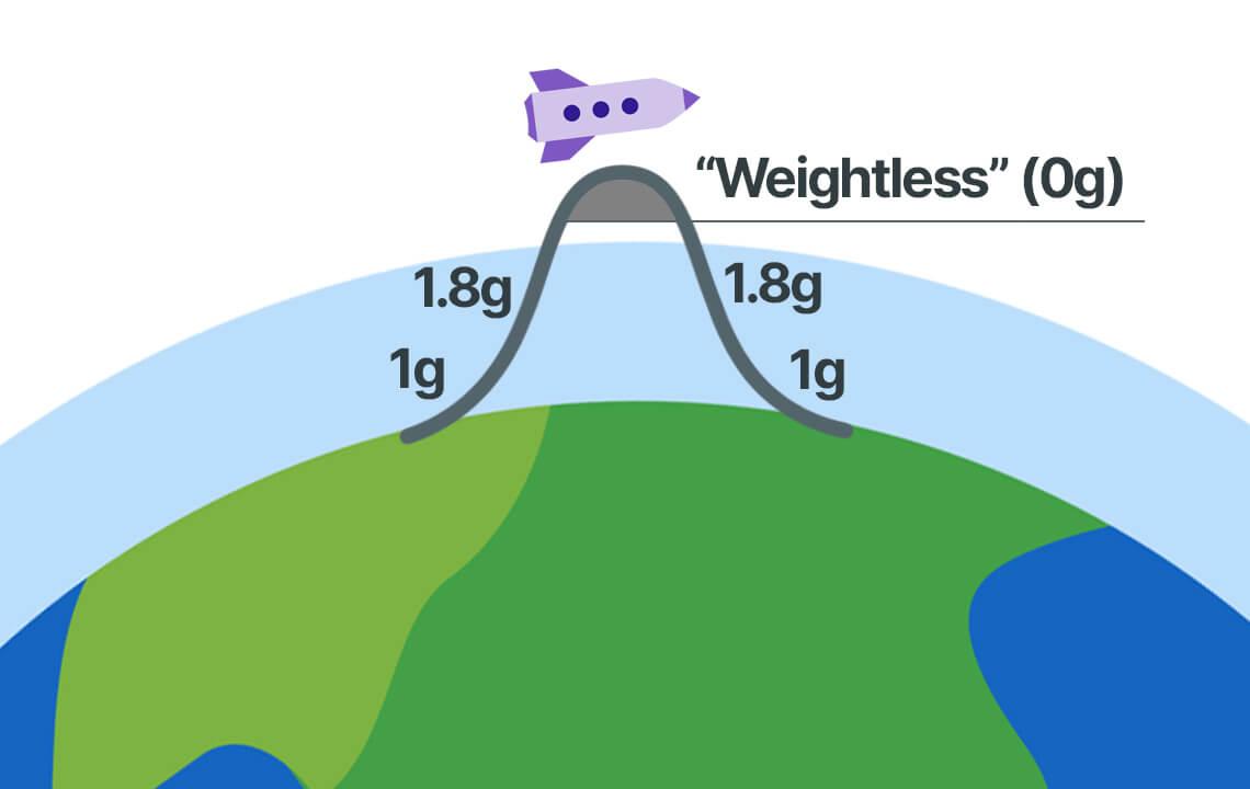 Suborbital Parabolic Flight Arc