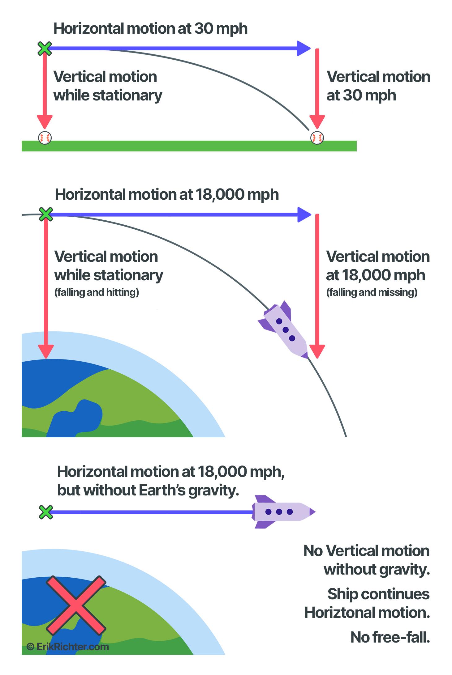 Orbit Example 1