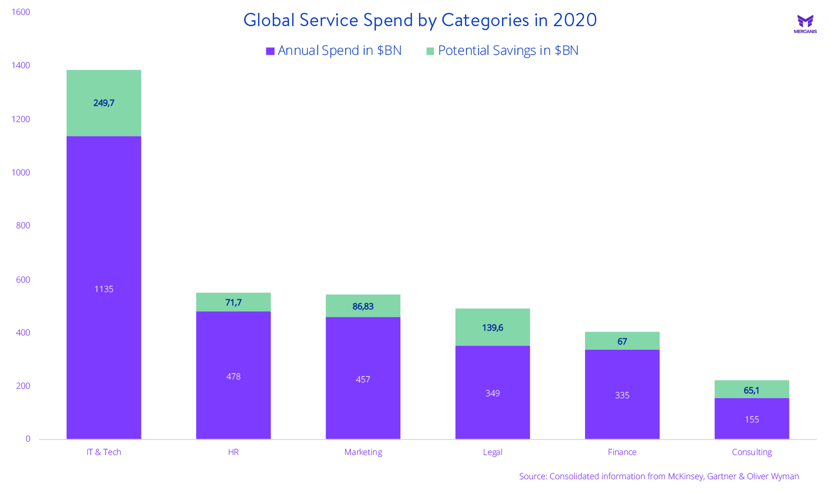 A graph that shows the global service spend by categories in 2020. IT Spend was the highest, followed by HR, Marketing and Legal.