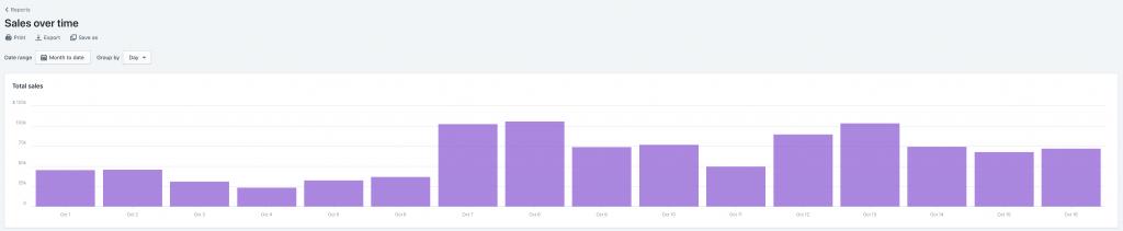 gráfica relación ventas publicidad