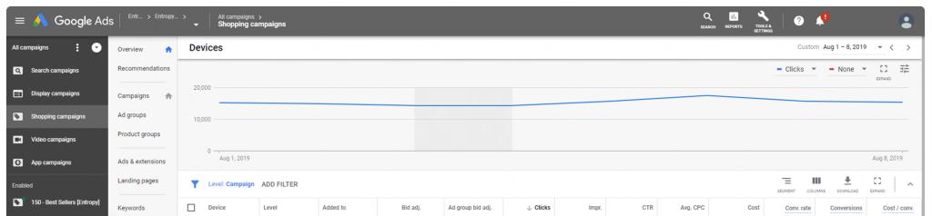 Pantalla dashboard Google Ads