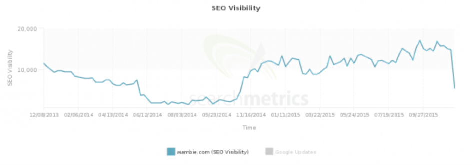 Daling in SEO visibility