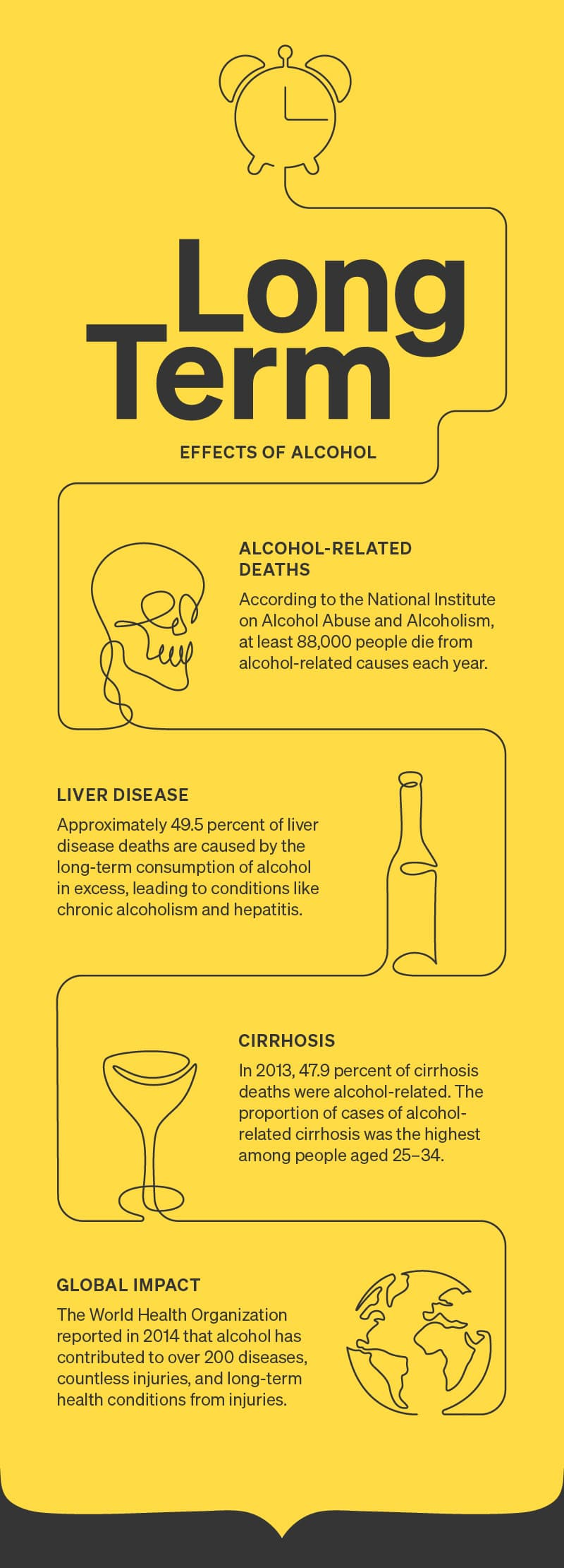 An infographic showing the longterm effects of drinking too much alcohol.