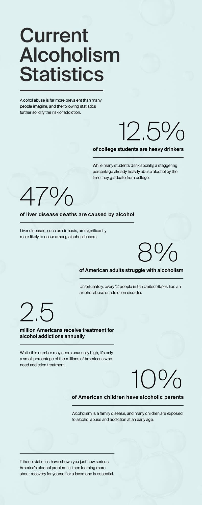 An infographic showing statistics about alcohol addiction in the United States.