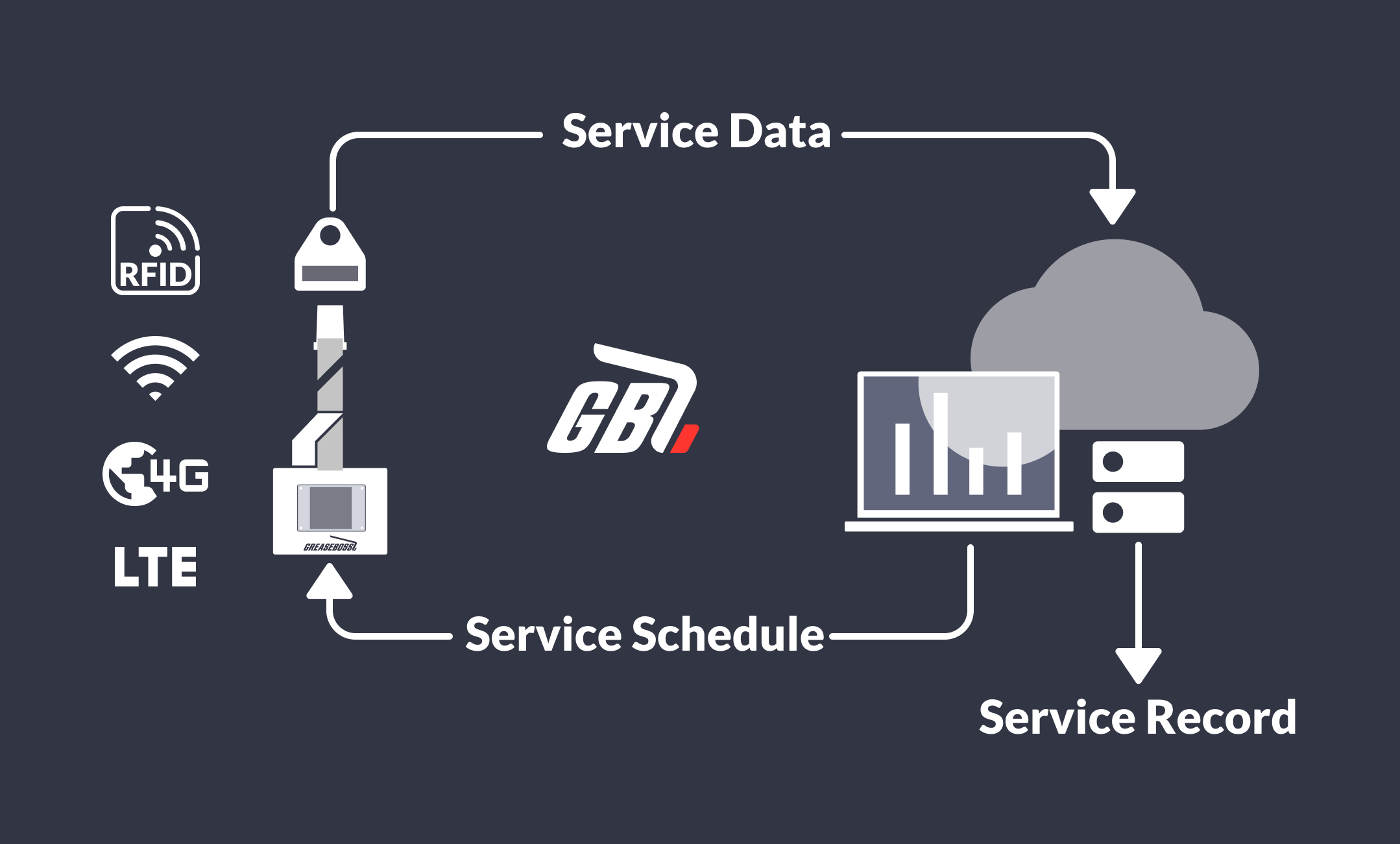 The GreaseBoss system provides an end to end solution for scheduling, tracking data and managing records of grease events
