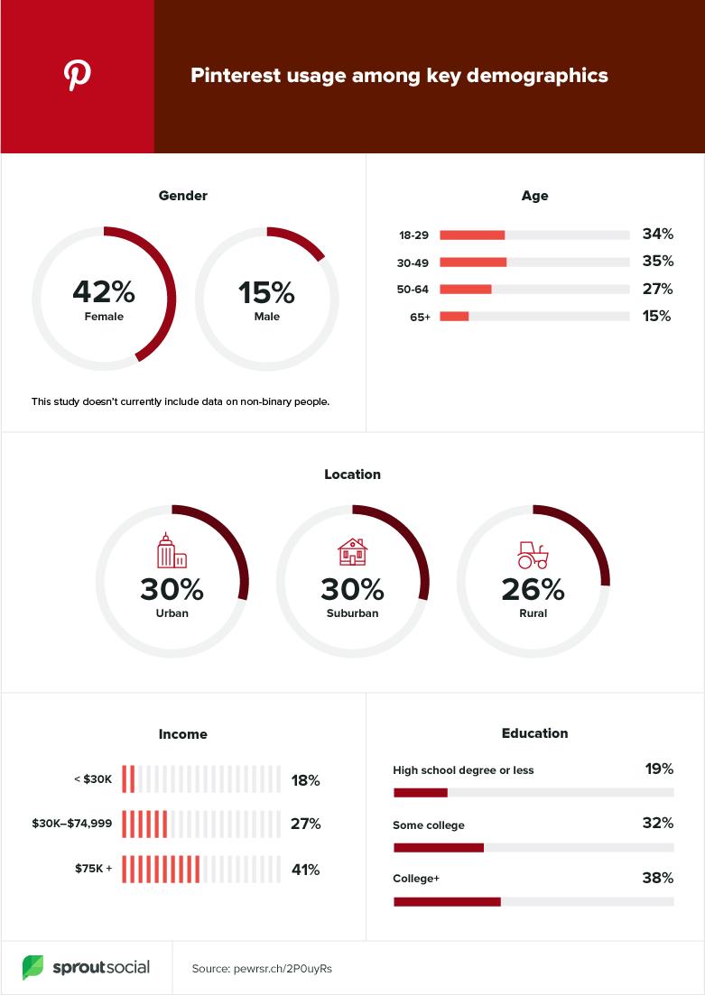 pinterest usage among key demographics sprout social 2020