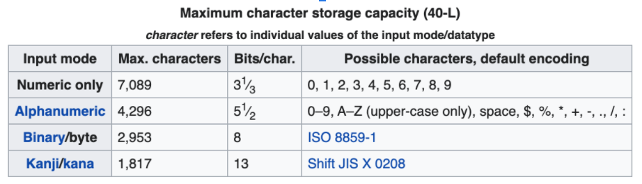 maximum character storage capacity of QR codes table screenshot from Wikipedia