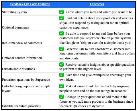 feddback qr code features