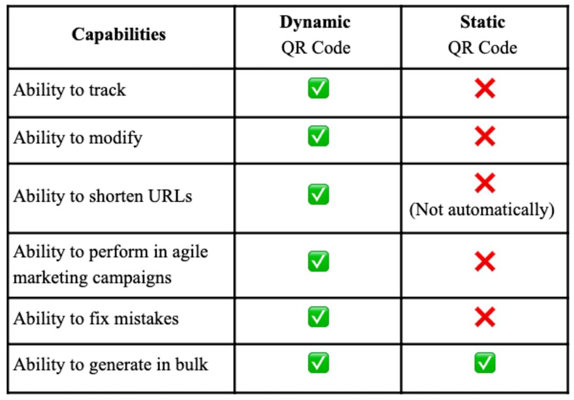 static vs. dynamic qr code chart