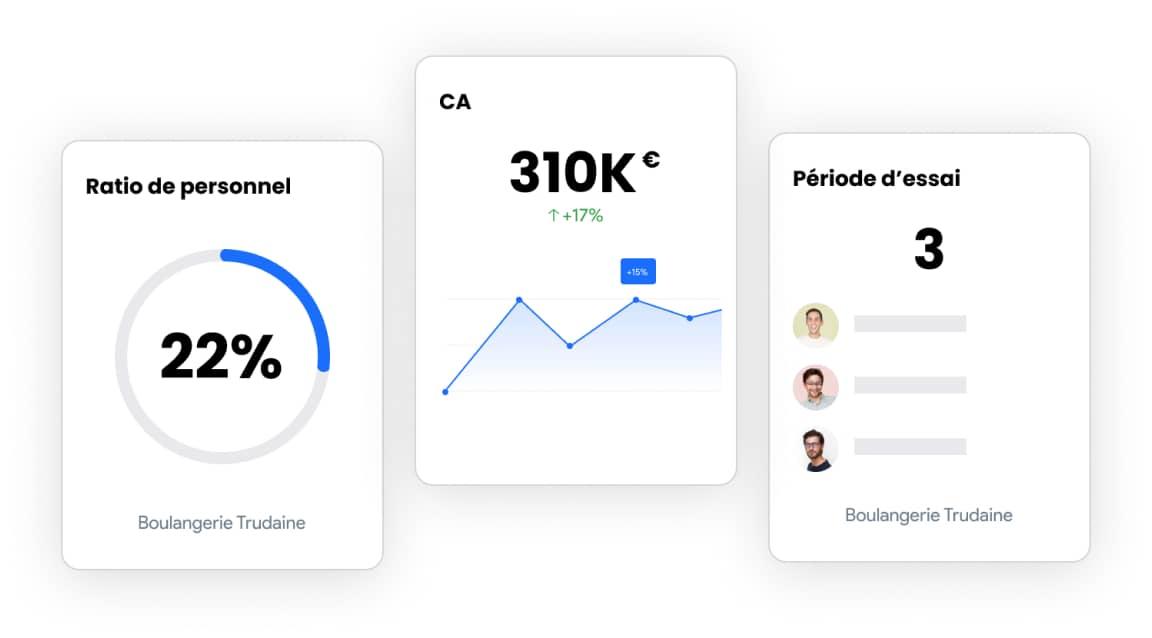 capture d'écran de la mesure des performances par point de vente