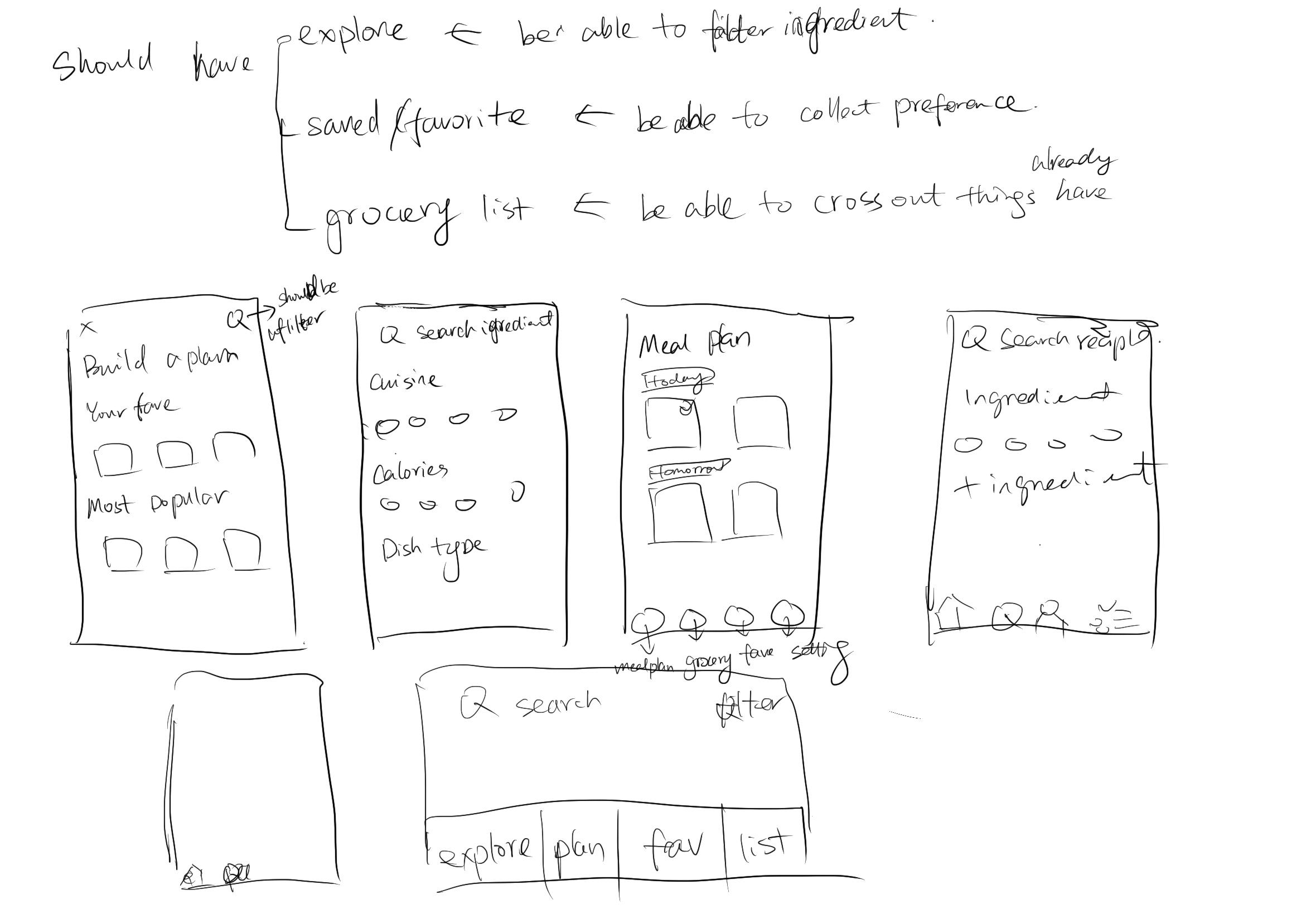Four step sketch - ideas