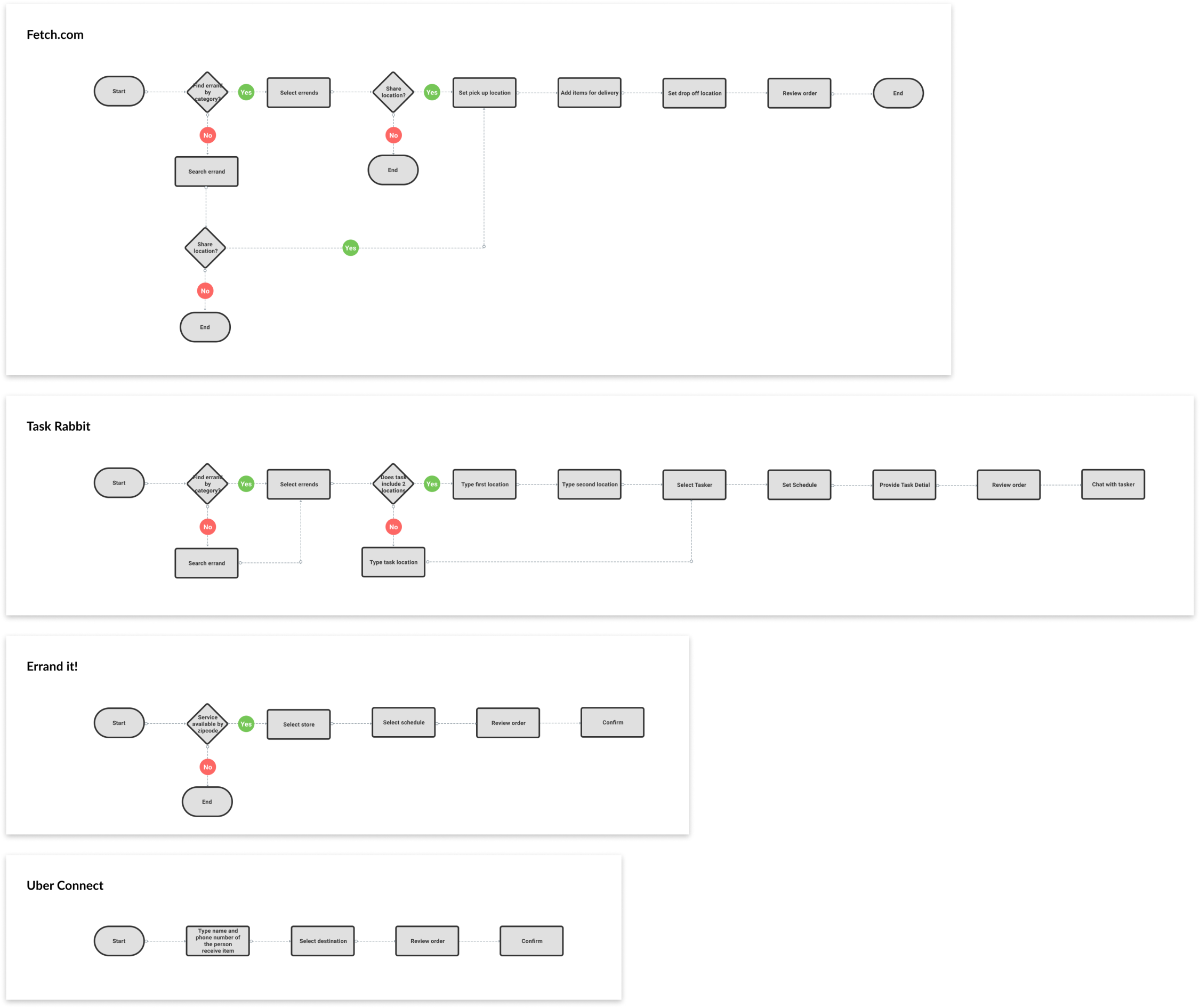 Competitors' User flows