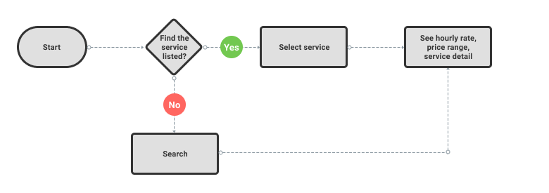 Find the service user flow