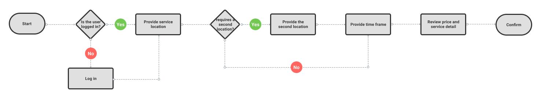 Book a service user flow