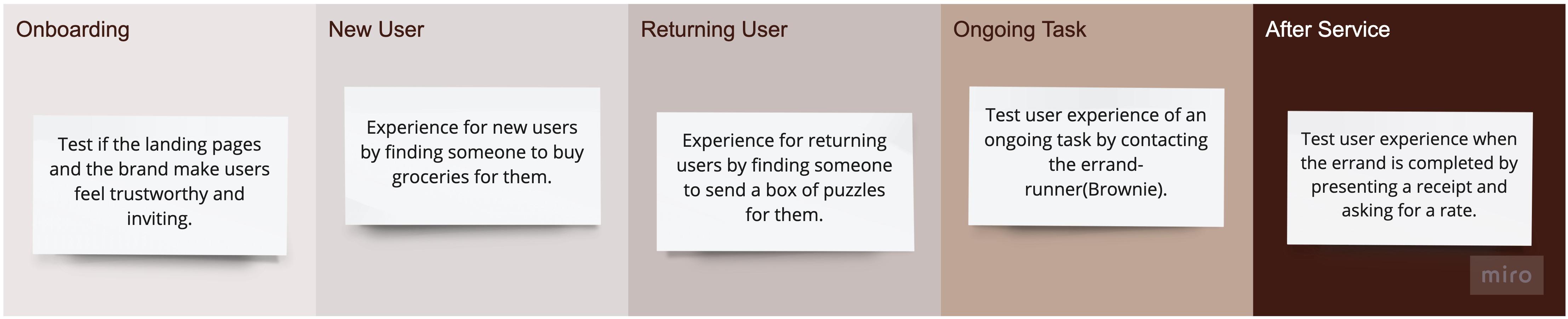 User testing objectives