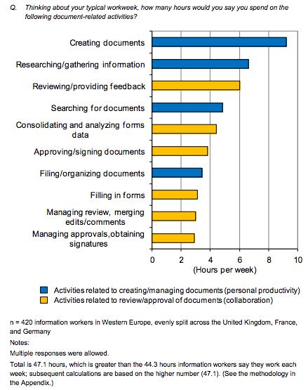 Information worker survey