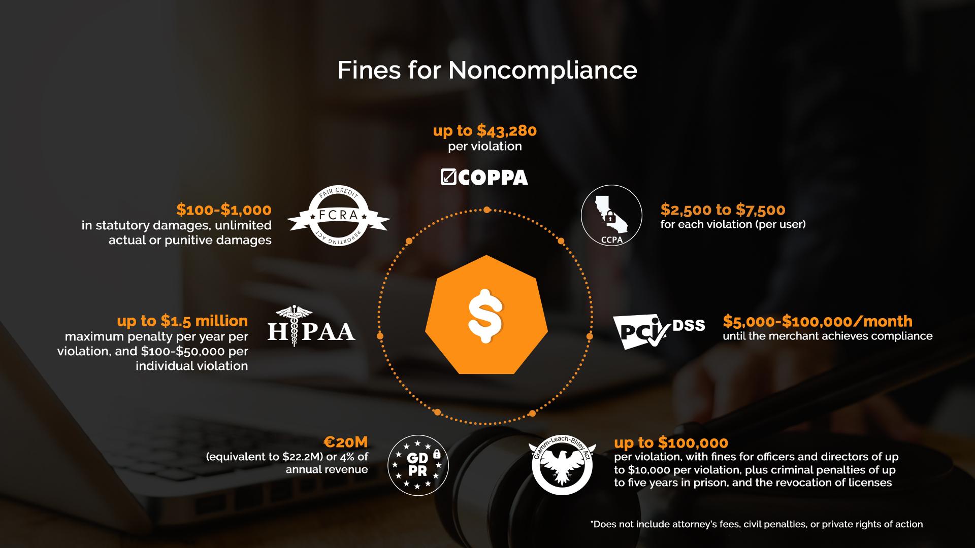 Noncompliance fines