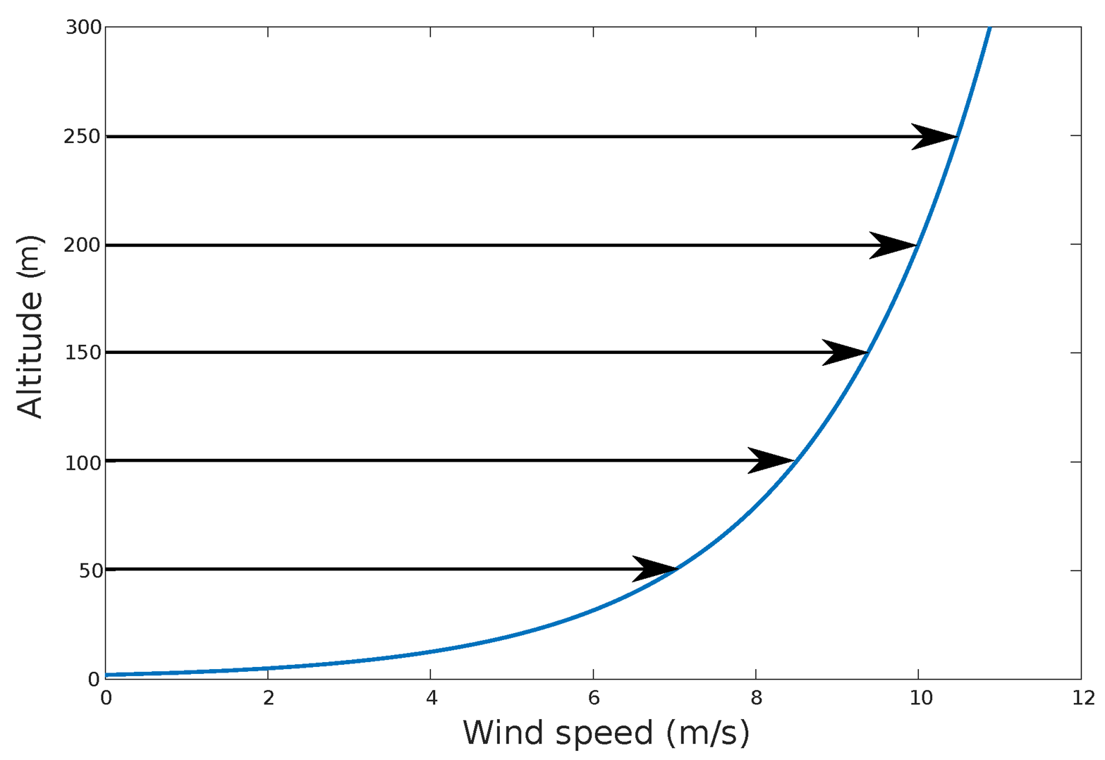 Demonstration of how wind speed changes according to altitude