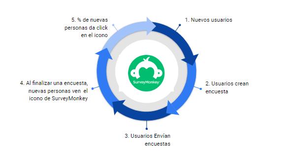 ejemplo de Loop de SurveyMonkey