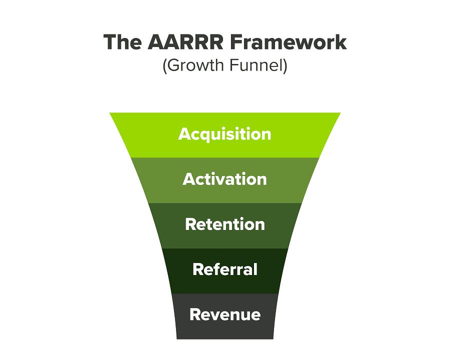 Embudo de crecimiento de cinco pasos: adquisición, activación, retención, referidos y revenue