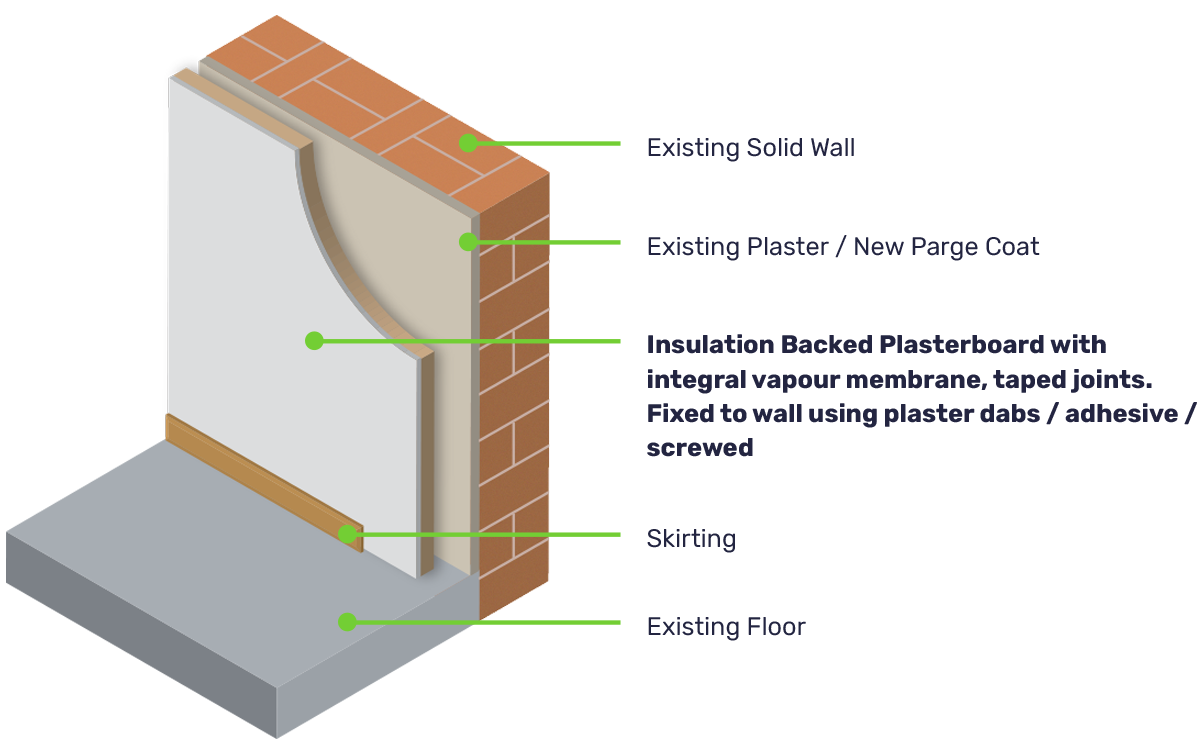 Illustration of Internal Wall Insulation