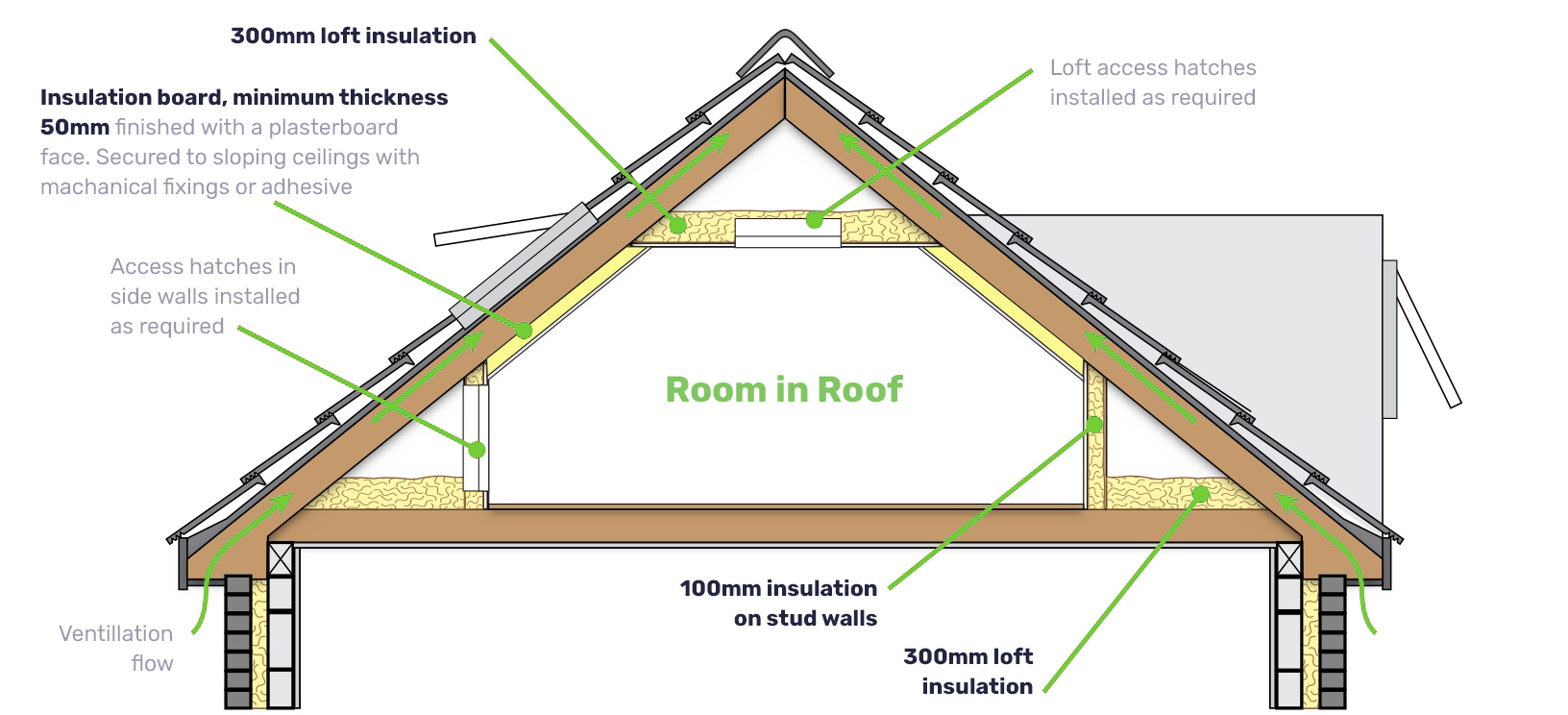 Illustration of how Room In Roof insulation is fitted