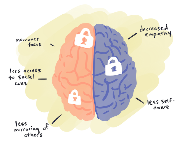 Illustration of brain with locks on it showing impacts of power and high SES